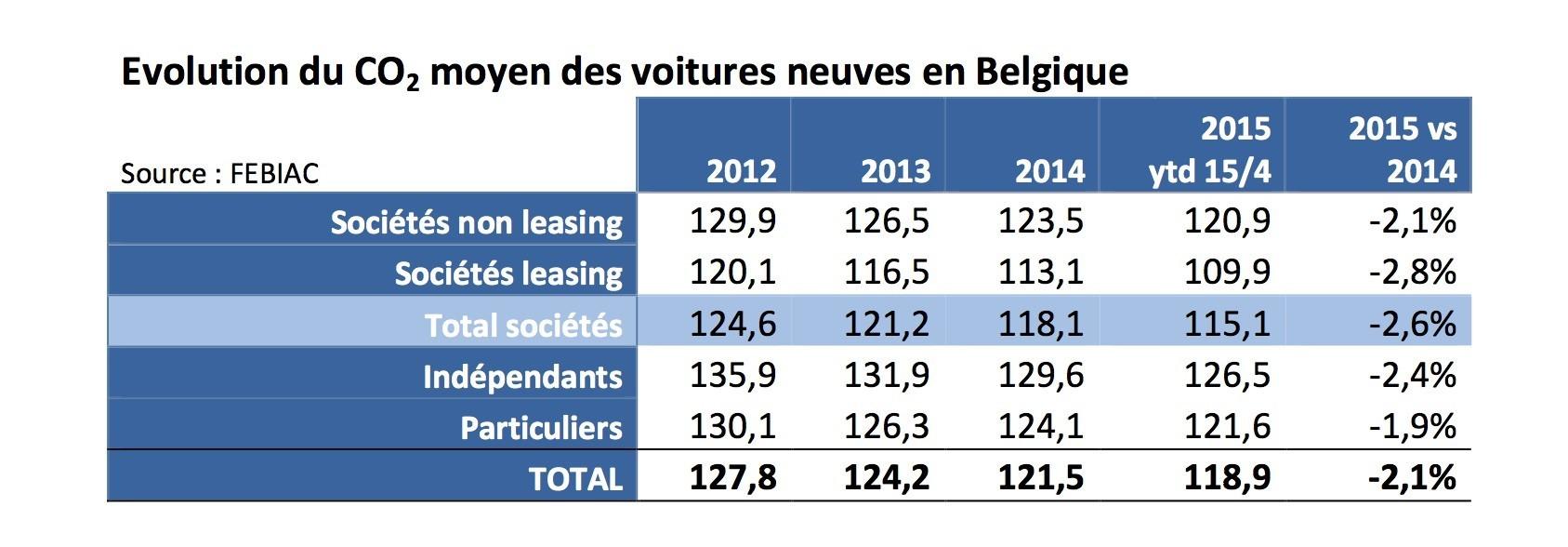 co2 des voitures neuves la belgique sous la moyenne europ enne fleet. Black Bedroom Furniture Sets. Home Design Ideas