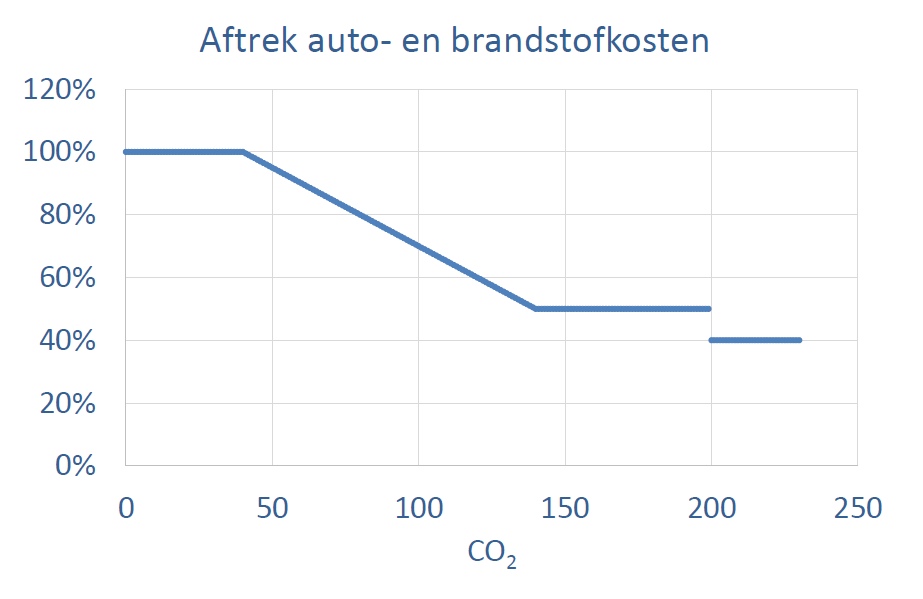 autokosten aftrekbaar