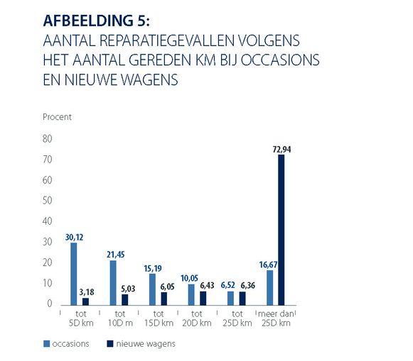 Grafiek: aantal reparatiegevallen volgens het aantal gereden km bij tweedehandswagens en nieuwe wagens