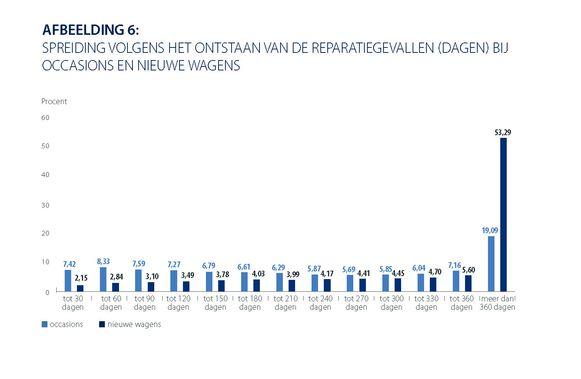Grafiek: spreiding volgens het ontstaan van de reparatiegevallen bij tweedehandswagens en nieuwe wagens