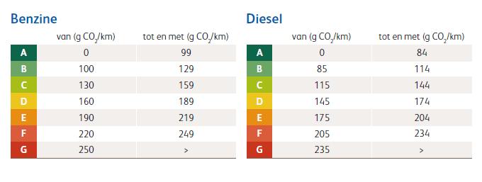 Benzine-Diesel