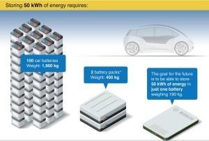 Batterie_der_Zukunft