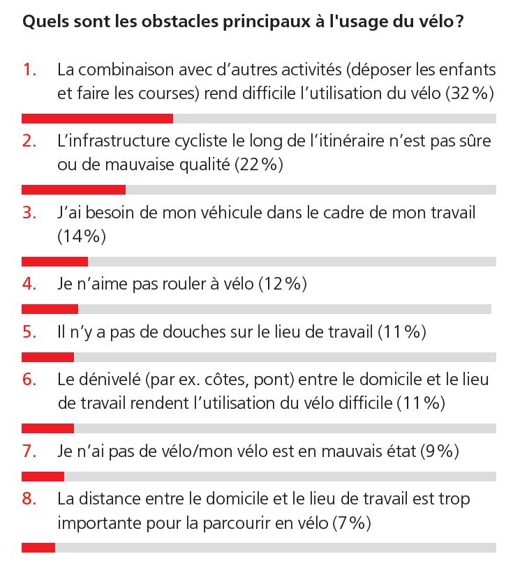 Principaux usages du vélo