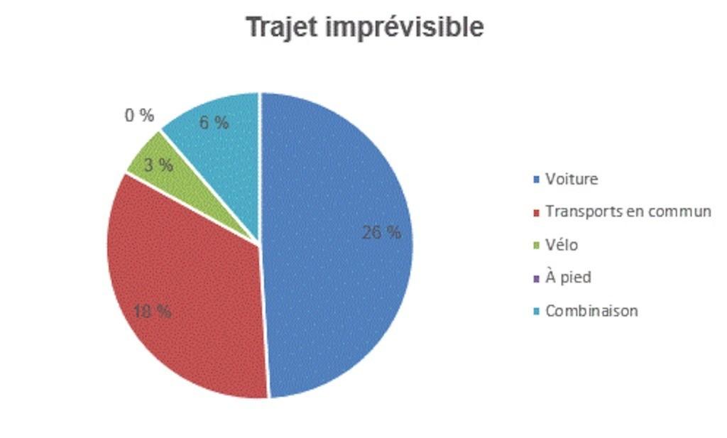 trajet-graphique-securex