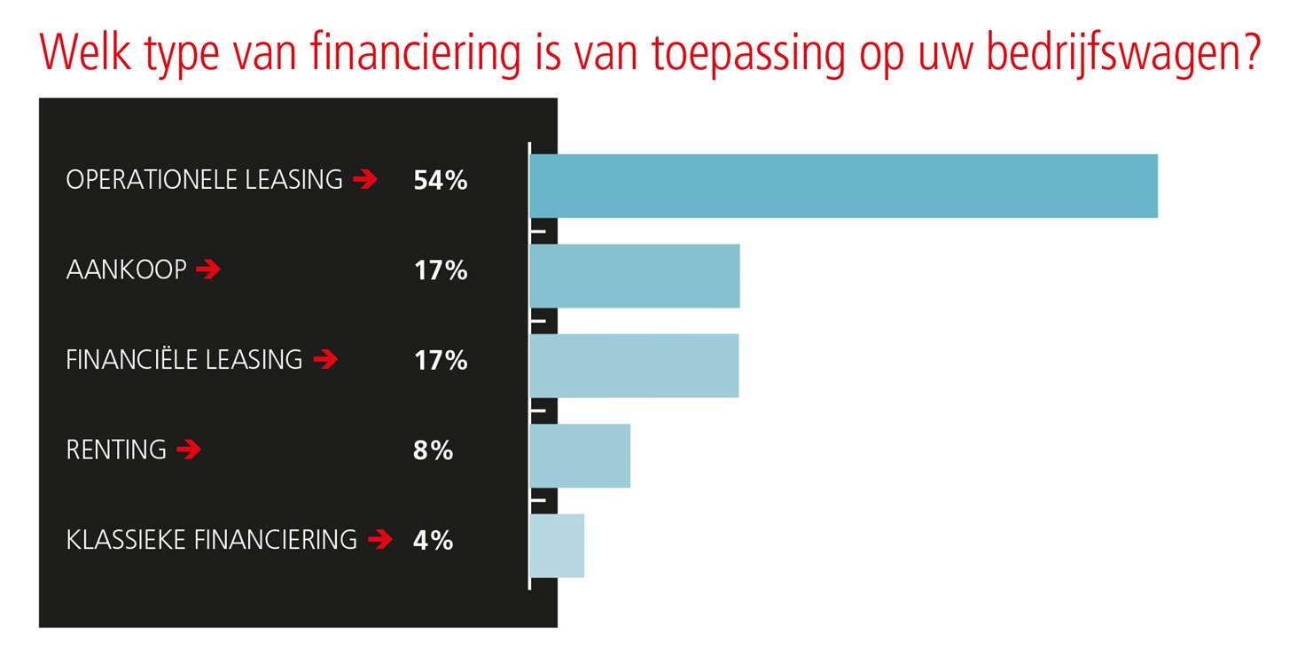 Welk type van financiering is van toepassing op uw bedrijfswagen